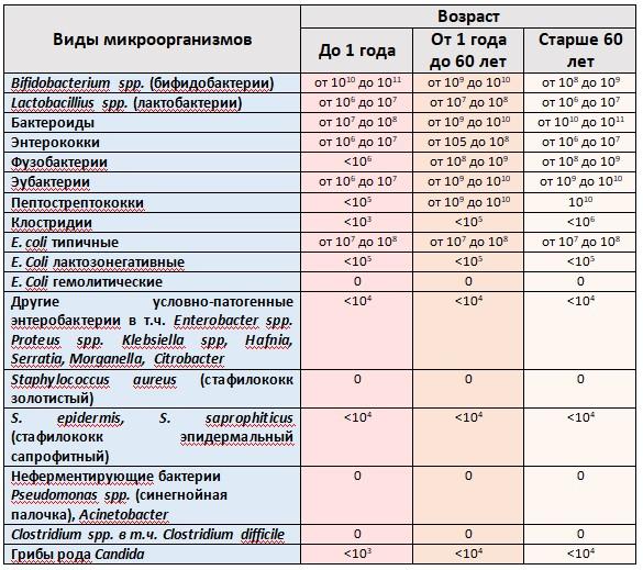 Таблица 38.