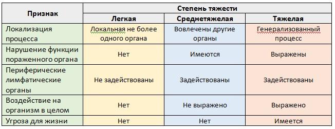 Таблица 40