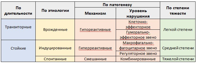 Таблица 41