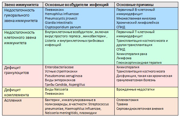 Таблица 30