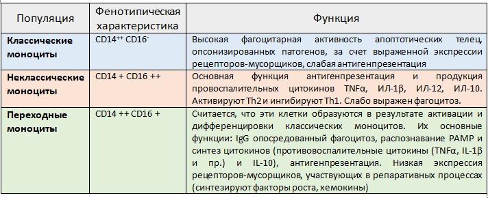 Таблица 20