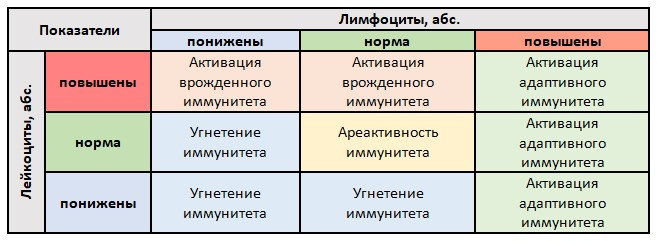 Таблица 27