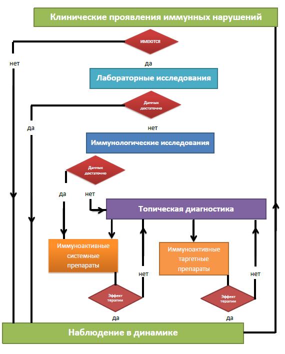 Глава 15. Принципы лечения больных с иммунными нарушениями