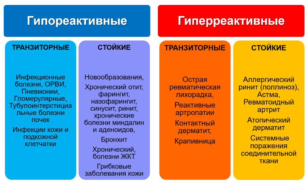 Рис.80. Синдромы и заболевания связанные с нарушением функции иммунной системы.