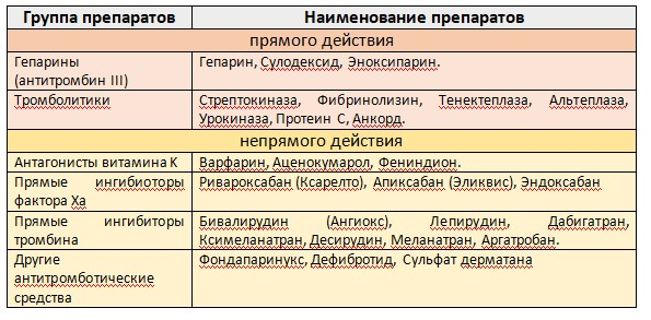 Таблица 104