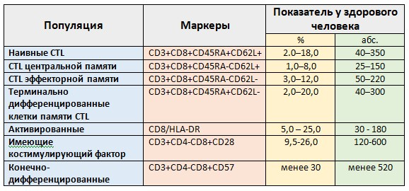 Глава 11. Топическая диагностика иммунных нарушений