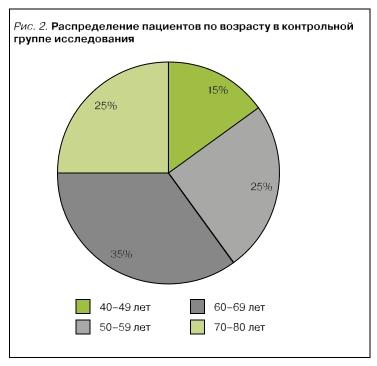 Распределение пациентов по возрасту в контрольной группе