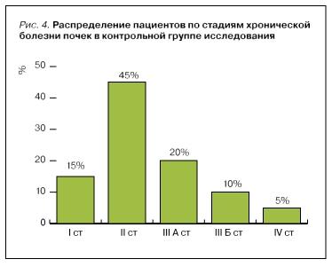 Распределение пациентов по возрасту в контрольной группе 2