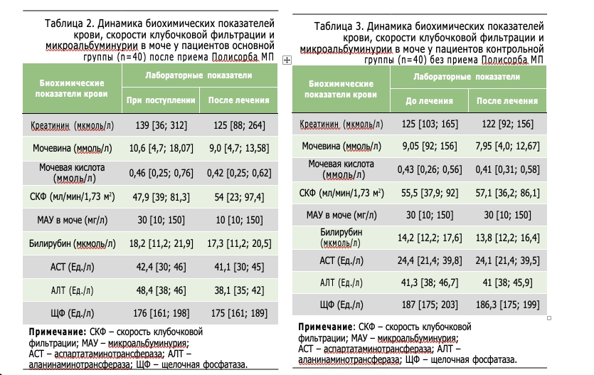 Таблица 2. Динамика биохимических показателей крови, скорости клубочковой фильтрации и микроальбуминурии в моче у пациентов основной группы (n=40) после приема Полисорба М