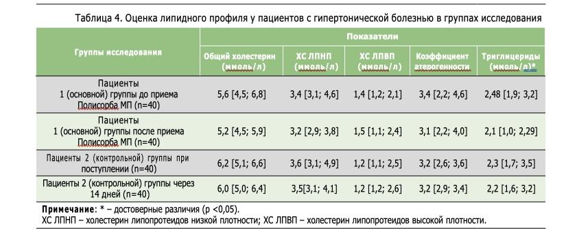 Таблица 4. Оценка липидного профиля у пациентов с гипертонической болезнью в группах исследования