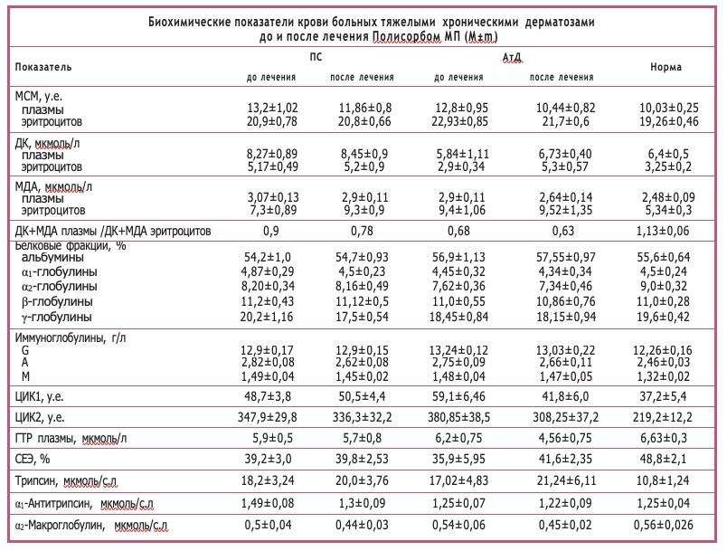 Биохимические показатели крови больных тяжелыми хроническими дерматозами до и после лечения Полисорбом МП (М±m)