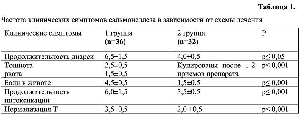 Частота клинических симптомов сальмонеллеза в зависимости от схемы лечения