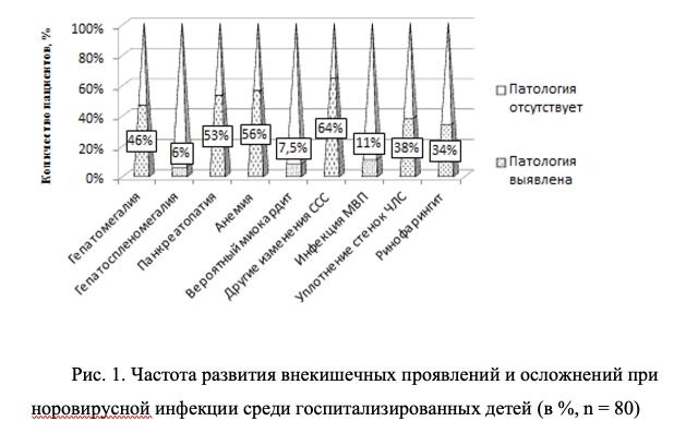 Частота развития внекишечных проявлений и осложнений при норовирусной инфекции среди госпитализированных детей (в %, n = 80)
