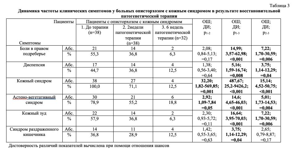 Динамика частоты клинических симптомов у больных описторхозом