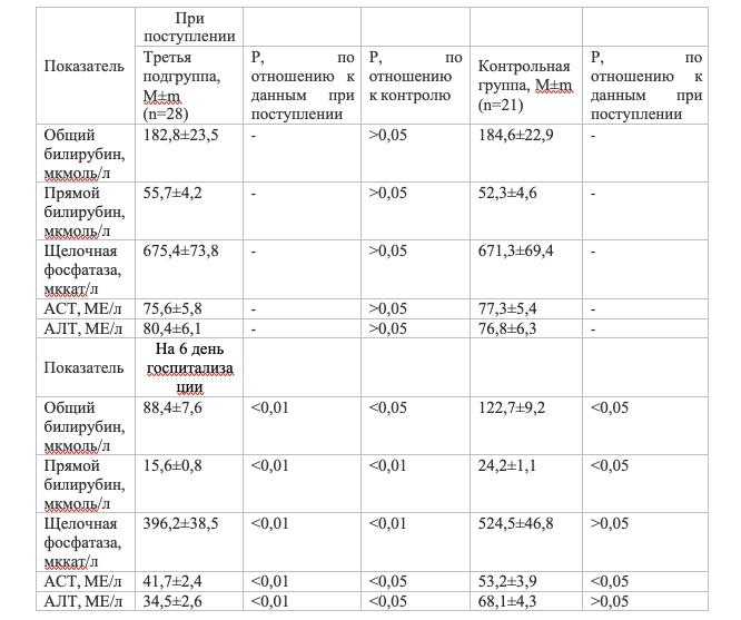 Динамика лабораторных показателей у пациентов основной третьей подгруппы в сравнении с группой контроля