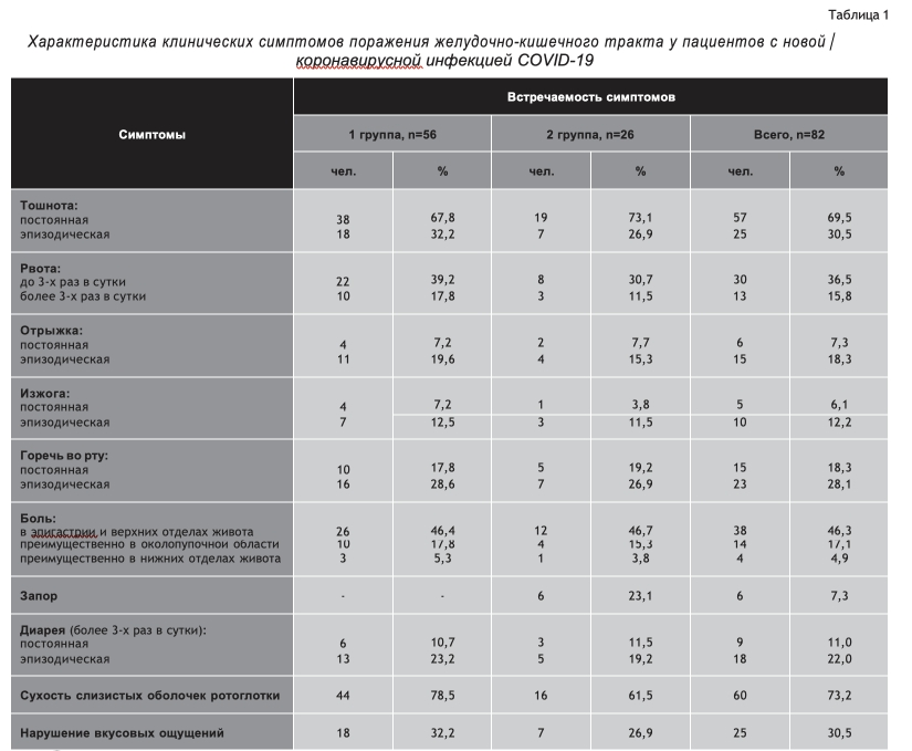 Характеристика клинических симптомов поражения желудочно-кишечного тракта у пациентов с новой коронавирусной инфекцией COVID-19
