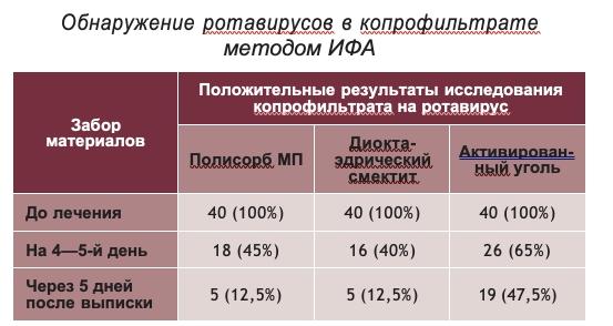 Обнаружение ротавирусов в копрофильтрате методом ИФА