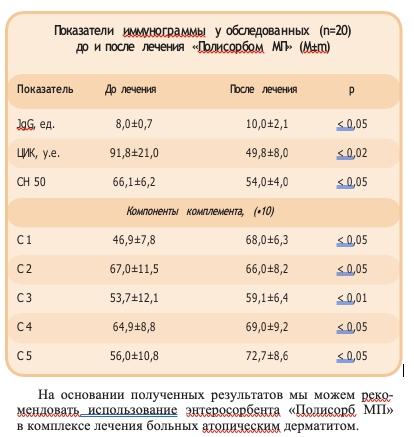 Показатели иммунограммы у обследованных (n=20) до и после лечения «Полисорбом МП» (М±m)