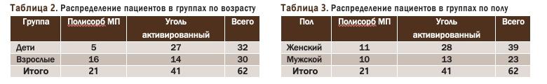 Распределение пациентов в группах по возрасту