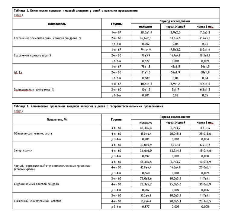 Таблица 1. Клинические признаки пищевой аллергии у детей с кожными проявлениями