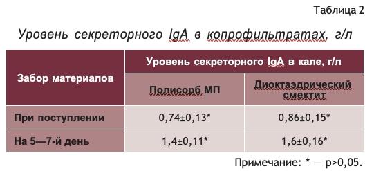 Уровень секреторного IgA в копрофильтратах, г:л
